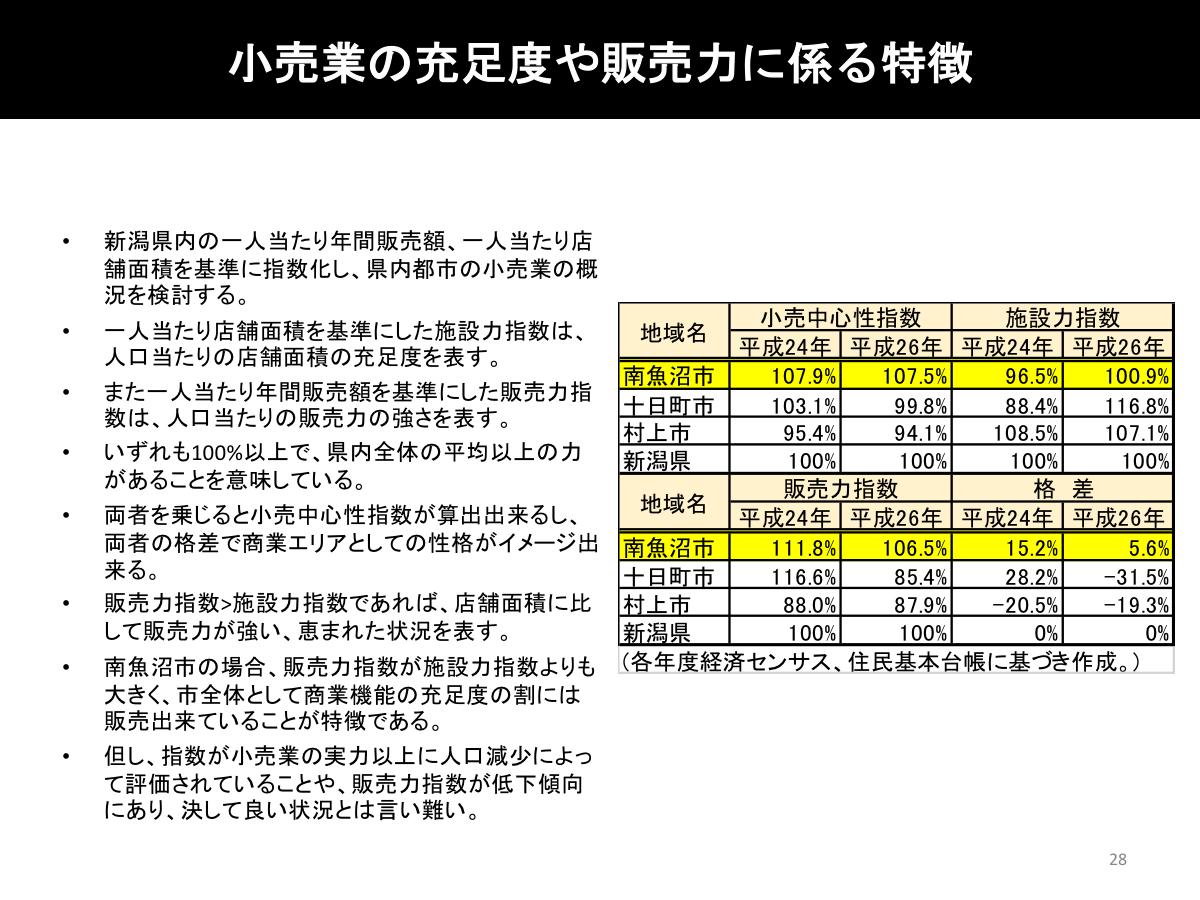 六日町地域経済の活性化に係る報告書